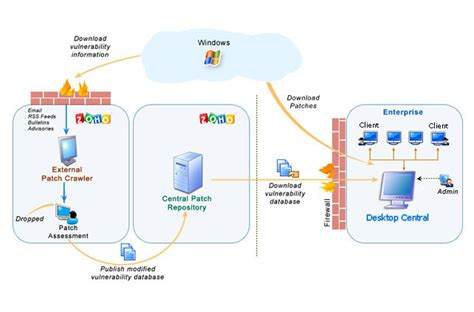 Architecture of Patch Management Module | ManageEngine