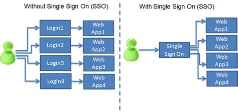 Implementation of Single Sign On (SSO) in ASP